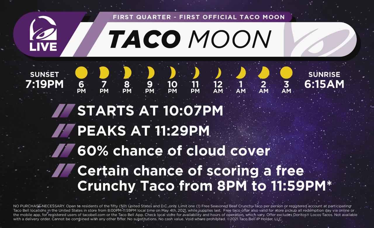 taco moon forecast