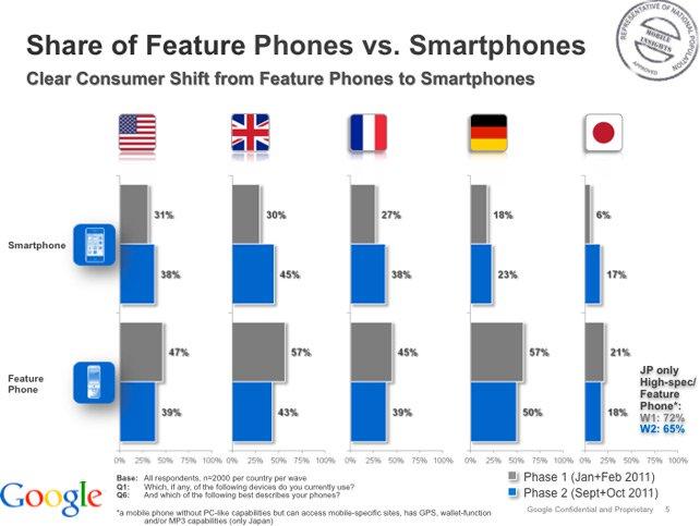 Alt Google Smartphone Penetration