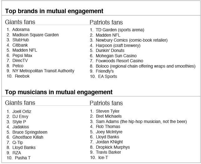 Giants vs. Patriots fan preferences