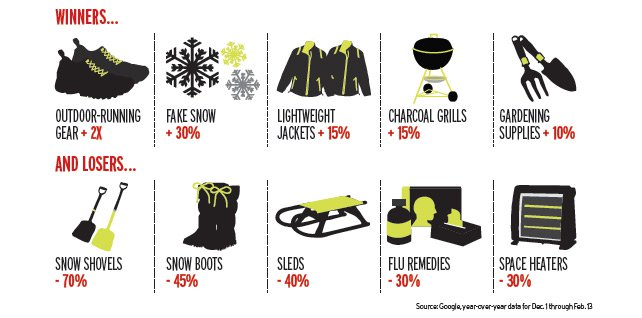 Winter weather retailers, winners and losers