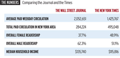 WSJ Plans to Pull No Punches in Turf War With New York Times