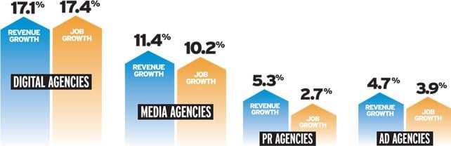 Agency Revenue Growth vs. Job Growth