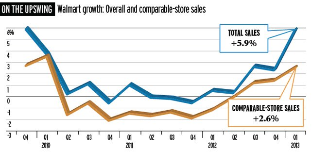 Walmart growth: Overall and comparable-store sales