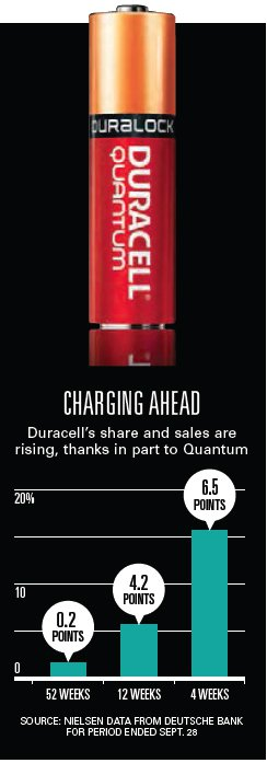 Duracell Vs Energizer One Charges Up One Sputters Ad Age