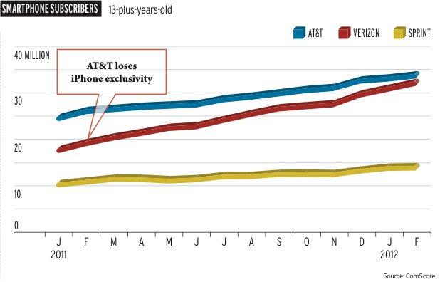 AT&T loses