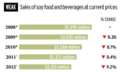 Once-Sizzling Soy Category Suffering Serious Sales Slump
