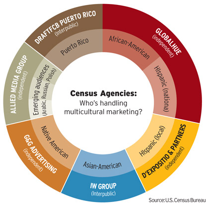 U.S. Census Spends Big to Reach Out to Minorities
