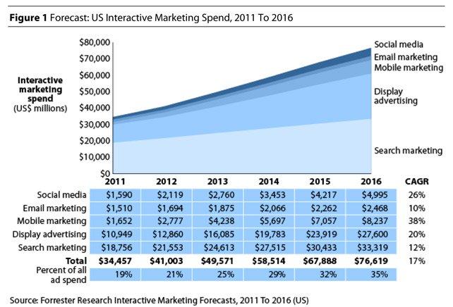 Interactive Marketing Spend