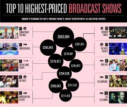 Highest Priced Ad Programs