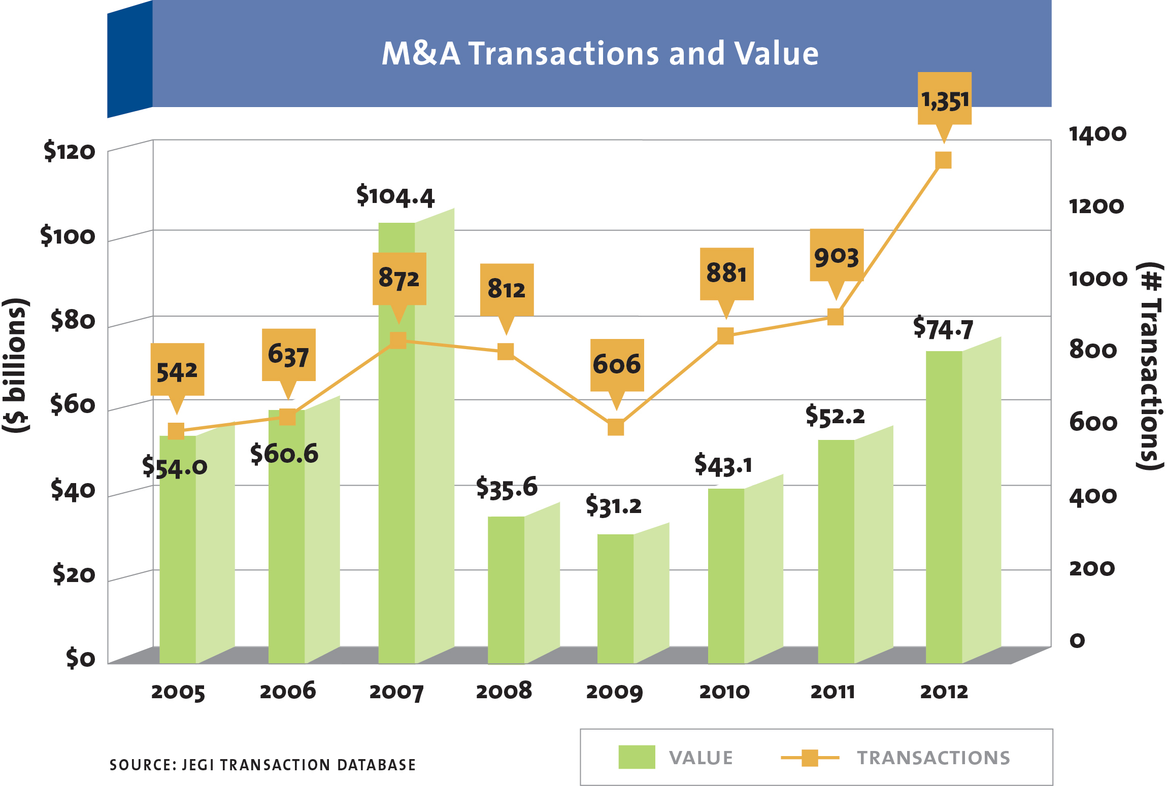 M&A transactions value chart