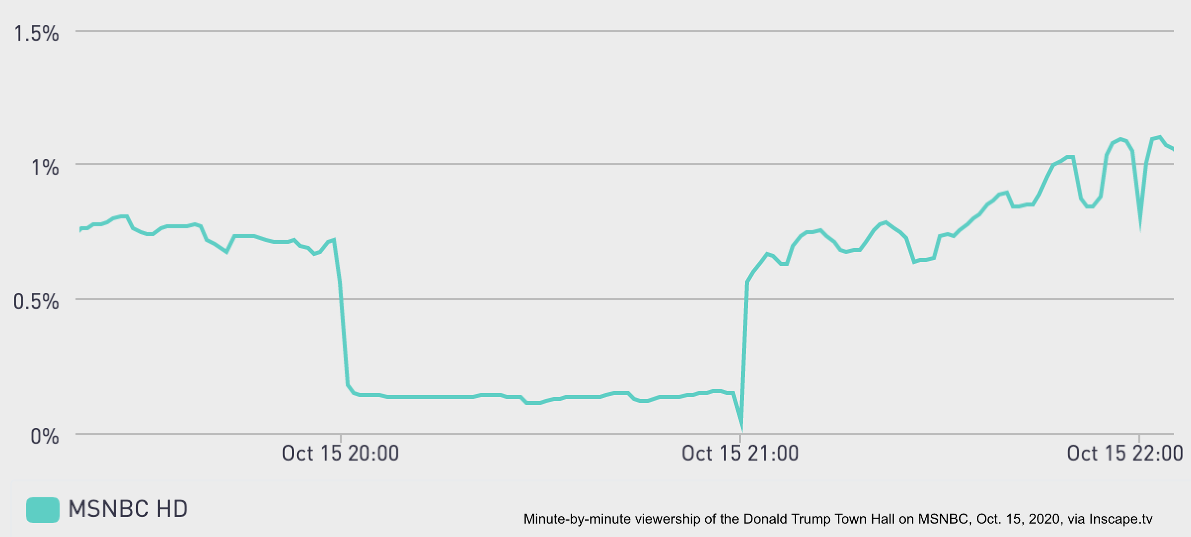 Inscape chart of MSNBC viewership during President Trump's town hall that shows viewership dropping off dramatically.