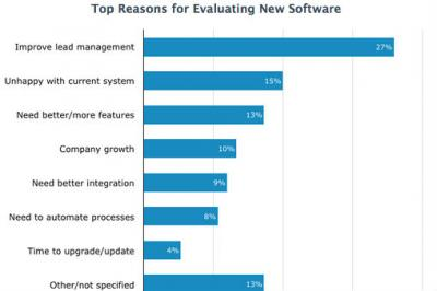 Survey: Small Businesses Want Marketing-Automation Software