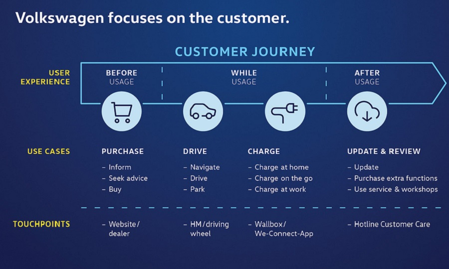 VW Customer Experience web.jpg