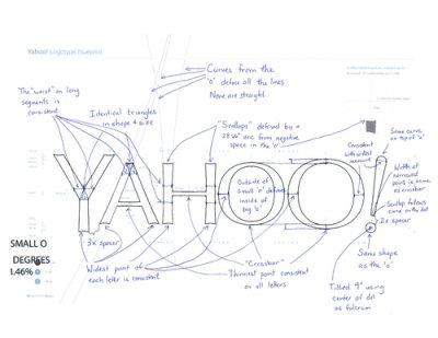 The Blueprint for Yahoo's New Logo.