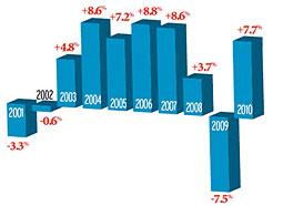 Agency Report: U.S. Agency Revenue Jumped 7.7% in 2010