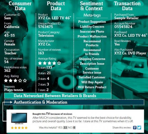 Bazaarvoice Revs Its Consumer Data Machine, Launches Ad Targeting
