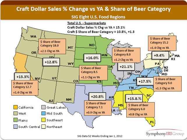 craft dollar sales vs. share of beer