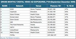 Gross Monthly Digital Video Ad Exposures