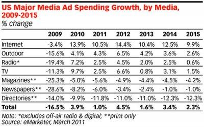 Among Media, TV Is Still on Top