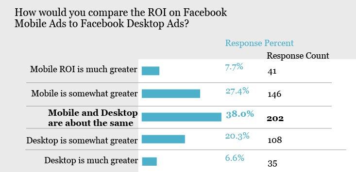 Facebook ROI