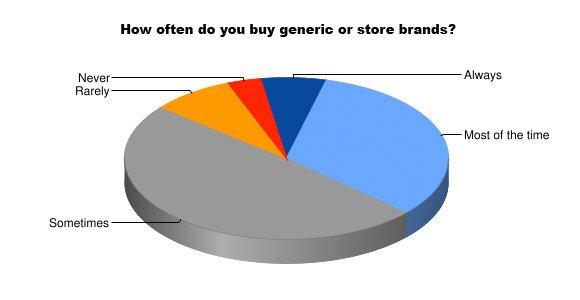 How often chart