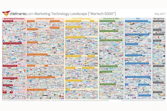 Scott Brinker Explains WTF This Martech Graphic Means
