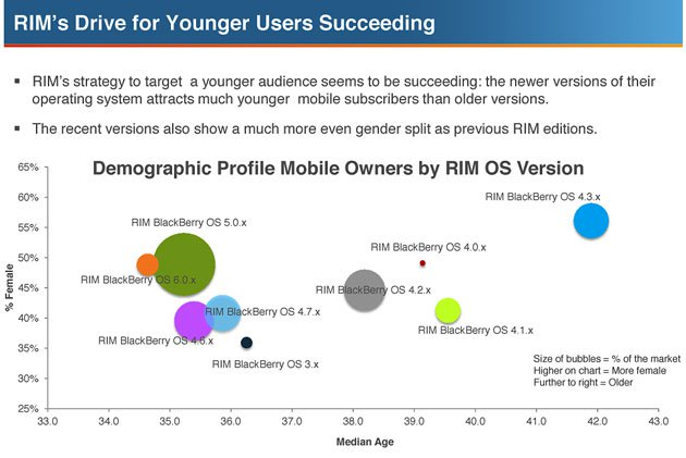 RIM's Drive for Younger Users Succeeding