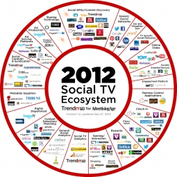 2012 Social TV Ecosystem updated