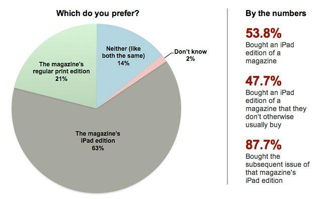 iPad charts
