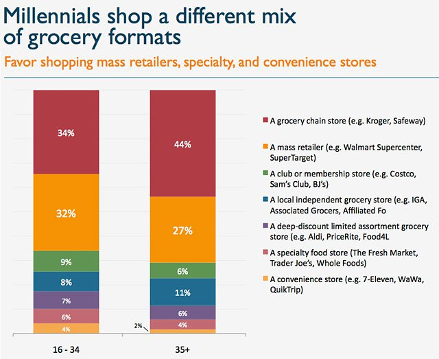 Millennials Shop a different mix of grocery formats
