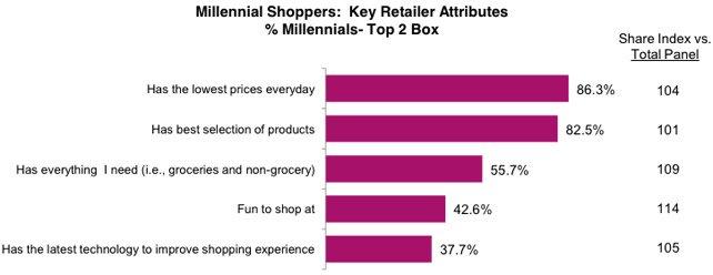 Store selection criteria