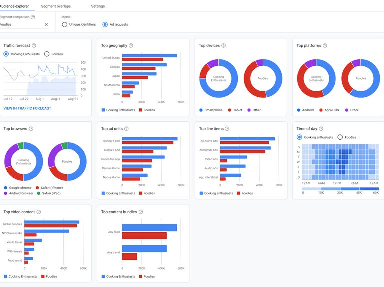 Google looks to help brands and publishers better understand first-party data with new tools