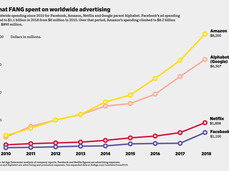 Whose ad spending is up? The big FANG theory