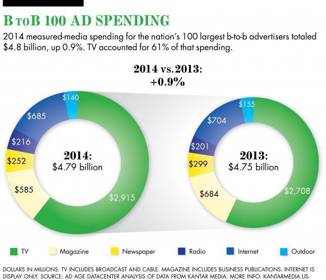 Top 100 B-to-B Advertisers Spent $4.8 Billion on B-to-B Ads