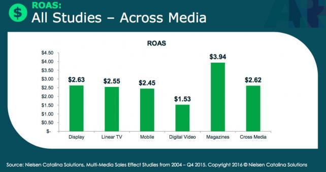 Sweeping CPG Study Finds Magazines Deliver Biggest Bang for Buck, Digital Video Lags