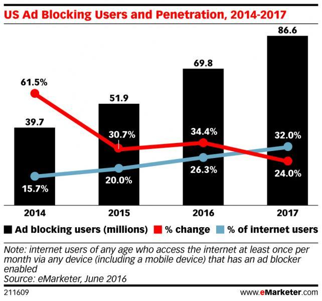 Ad Blocking to Grow 34% This Year to Nearly 70 Million U.S. Web Users