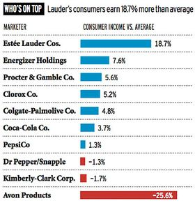 Consumer Divide Grows Between Haves and Have-nots
