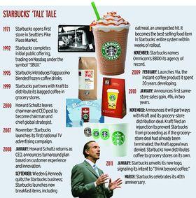 Starbucks Hits No. 3 Despite Limited Ad Spending