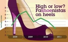 At Last a Good Economic Indicator: Heel Heights Poised for Fall