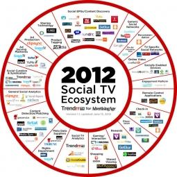 The Exploding Social-TV Ecosystem: Updated