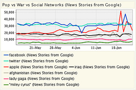 Google News Cares More About Facebook, Twitter and Apple