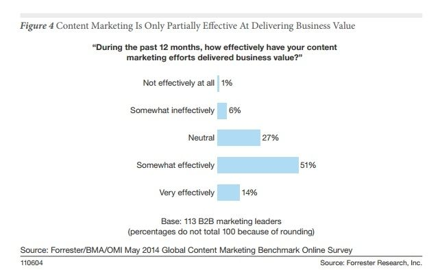 Marketers Still Struggling To Get Results From Content Marketing