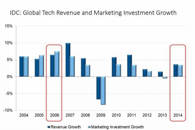 Tech Marketing Budgets to Increase 3.5% This Year