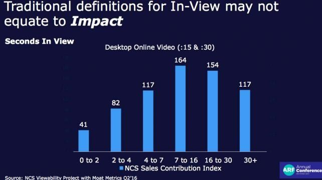 Study: Viewability Matters, But Likeability Matters Even More in Online Video