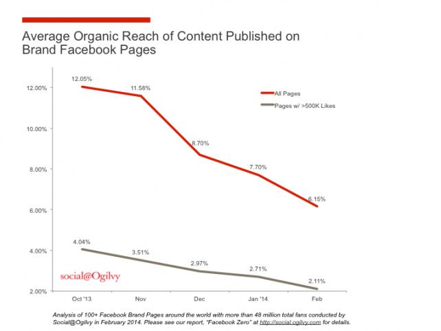 Brands' Organic Facebook Reach Has Crashed Since October: Study