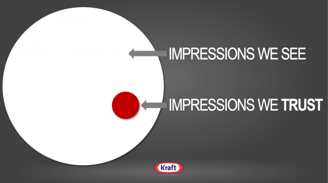 Kraft Says It Rejects 75% to 85% of Digital Ad Impressions Due to Quality Concerns