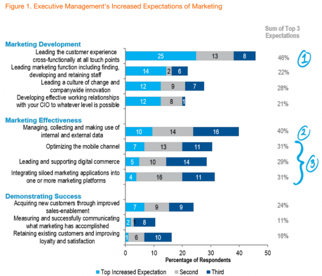 CMOs Pressed to Lead Customer Experience Efforts, But Their Progress Is Lacking