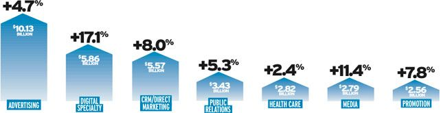 Not-So-Slow Recovery: U.S. Agency Revenue Surges Nearly 8% in 2011