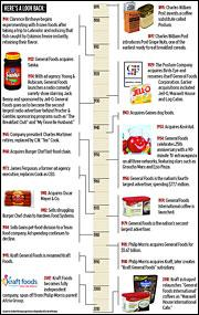 As General Foods Loses Name in Coffee, a Look Back in Time