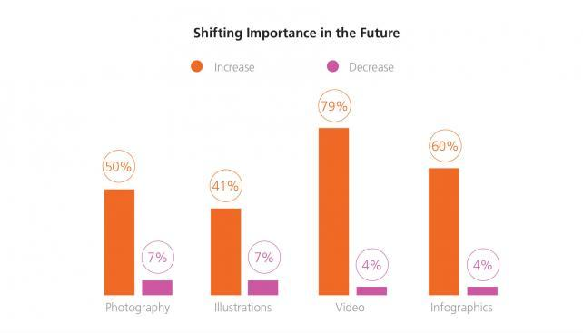 Visual Content Important, but Budget Isn't There: CMO Study